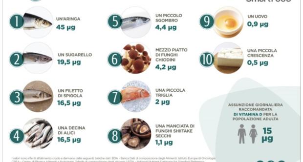 Vitamina D - Materiale grafico preso da www.smartfood.ieo.it - Smartfood Istituto Europeo di Oncologia